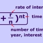 Compound Interest Calculator India 2021
